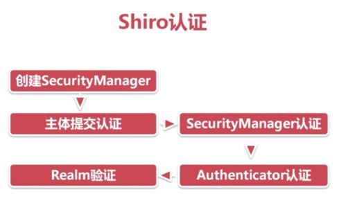 shiro 退出 设置跳转页面
